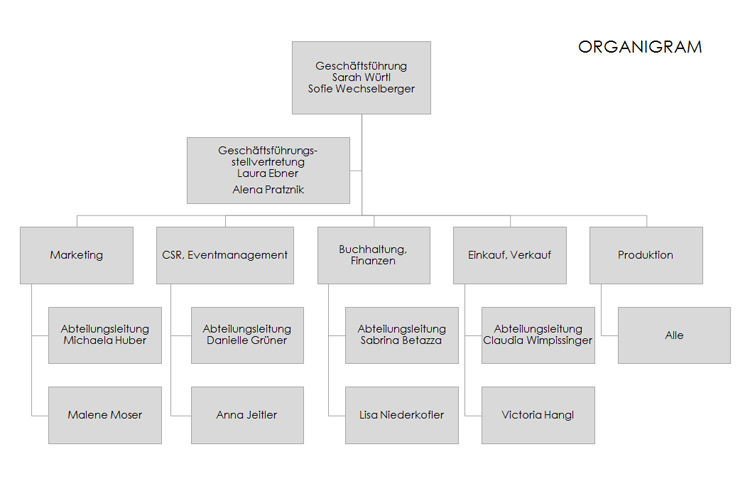 Organigram Kernstueck